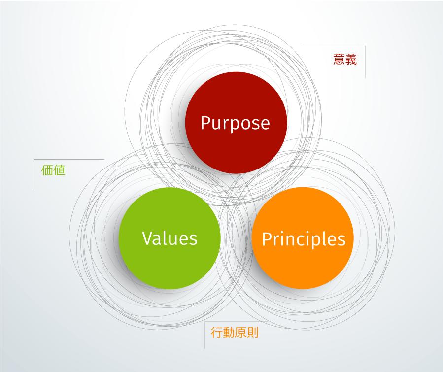 図表:意義・行動原則・価値の3つの企業理念